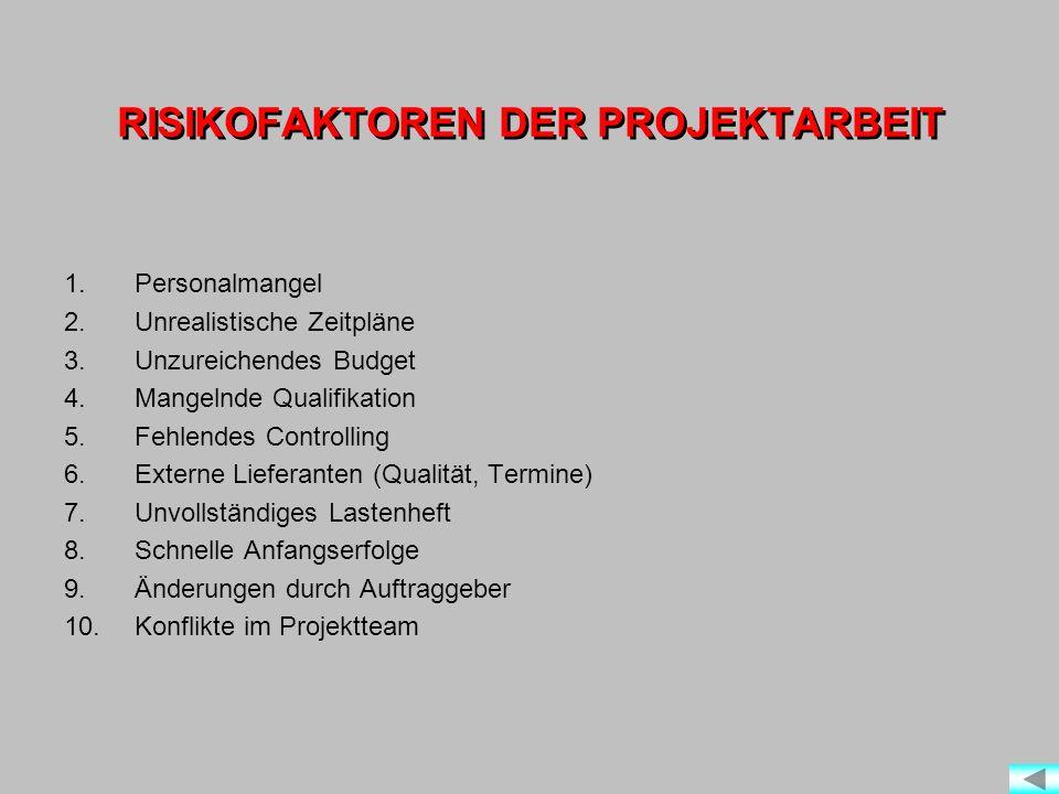 RISIKOFAKTOREN DER PROJEKTARBEIT 1.Personalmangel 2.Unrealistische Zeitpläne 3.Unzureichendes Budget 4.Mangelnde Qualifikation 5.Fehlendes Controlling 6.Externe Lieferanten (Qualität, Termine) 7.Unvollständiges Lastenheft 8.Schnelle Anfangserfolge 9.Änderungen durch Auftraggeber 10.Konflikte im Projektteam