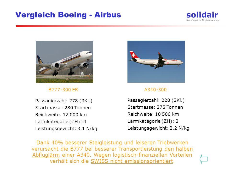 solidair Das bürgerliche Flughafenkonzept Vergleich Boeing - Airbus Passagierzahl: 278 (3Kl.) Startmasse: 280 Tonnen Reichweite: 12000 km Lärmkategorie (ZH): 4 Leistungsgewicht: 3.1 N/kg Passagierzahl: 228 (3Kl.) Startmasse: 275 Tonnen Reichweite: 10500 km Lärmkategorie (ZH): 3 Leistungsgewicht: 2.2 N/kg B777-300 ERA340-300 Dank 40% besserer Steigleistung und leiseren Triebwerken verursacht die B777 bei besserer Transportleistung den halben Abfluglärm einer A340.