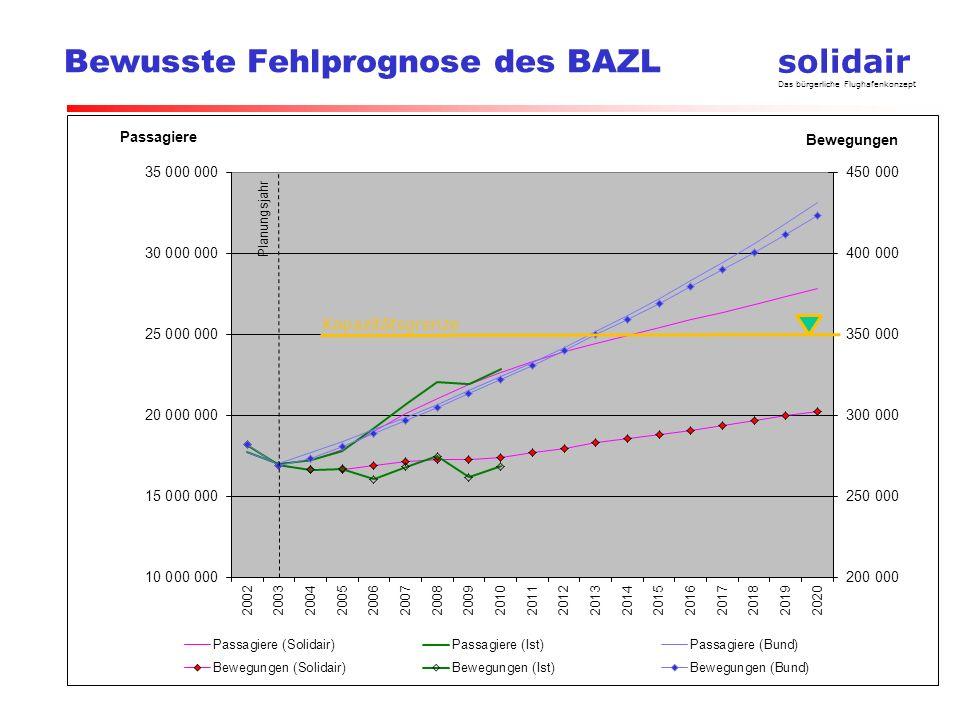 solidair Das bürgerliche Flughafenkonzept Bewusste Fehlprognose des BAZL Kapazitätsgrenze
