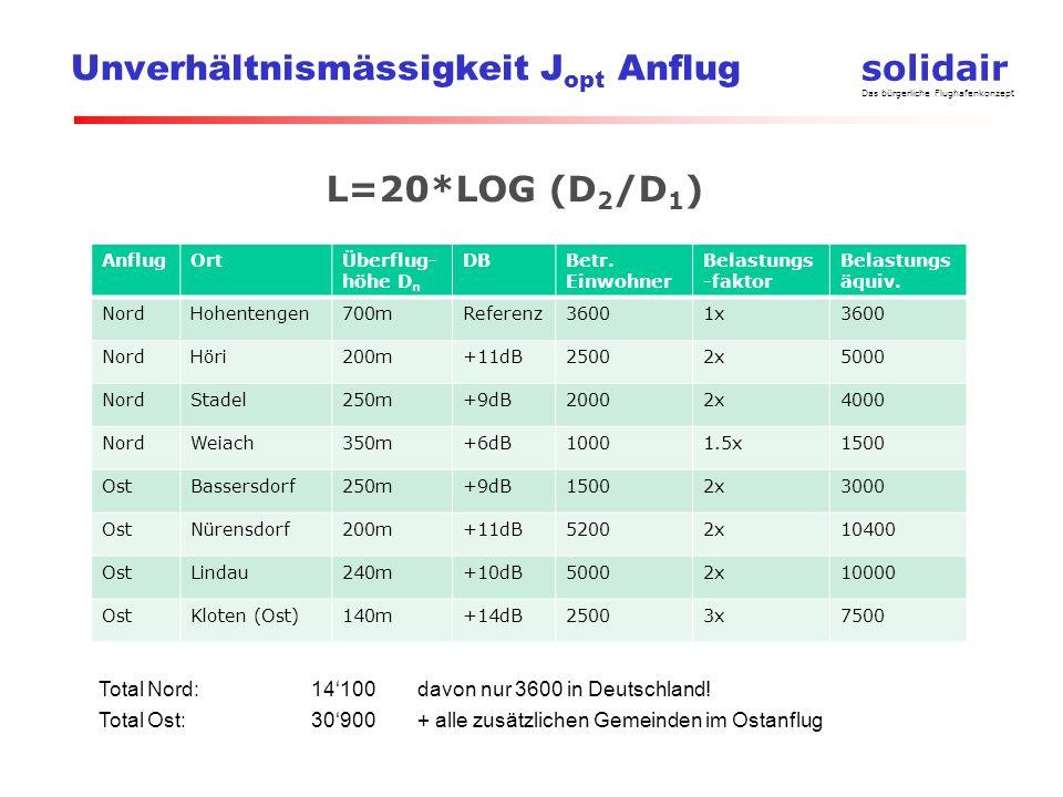 solidair Das bürgerliche Flughafenkonzept Unverhältnismässigkeit J opt Anflug L=20*LOG (D 2 /D 1 ) AnflugOrtÜberflug- höhe D n DBBetr.