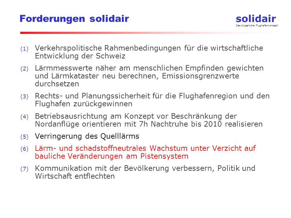 solidair Das bürgerliche Flughafenkonzept Forderungen solidair (1) Verkehrspolitische Rahmenbedingungen für die wirtschaftliche Entwicklung der Schweiz (2) Lärmmesswerte näher am menschlichen Empfinden gewichten und Lärmkataster neu berechnen, Emissionsgrenzwerte durchsetzen (3) Rechts- und Planungssicherheit für die Flughafenregion und den Flughafen zurückgewinnen (4) Betriebsausrichtung am Konzept vor Beschränkung der Nordanflüge orientieren mit 7h Nachtruhe bis 2010 realisieren (5) Verringerung des Quelllärms (6) Lärm- und schadstoffneutrales Wachstum unter Verzicht auf bauliche Veränderungen am Pistensystem (7) Kommunikation mit der Bevölkerung verbessern, Politik und Wirtschaft entflechten