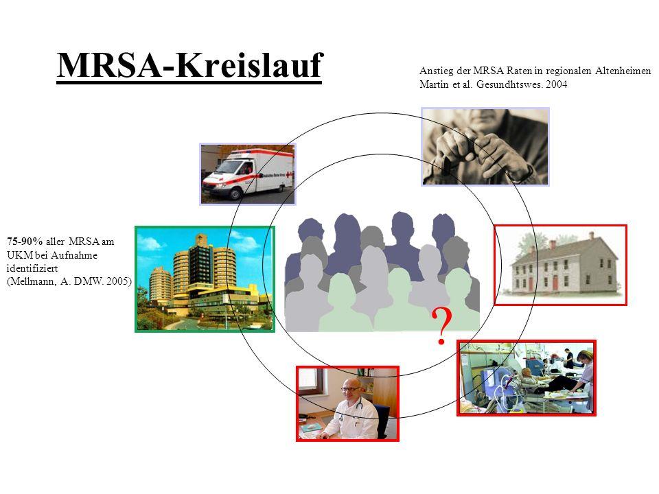 MRSA-Kreislauf Anstieg der MRSA Raten in regionalen Altenheimen Martin et al. Gesundhtswes. 2004 75-90% aller MRSA am UKM bei Aufnahme identifiziert (