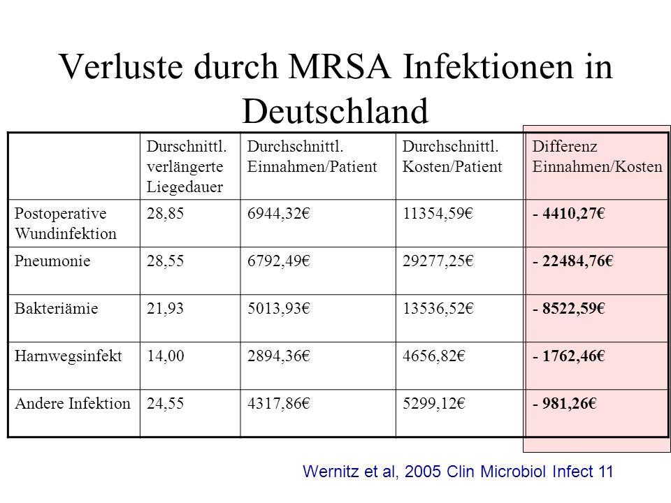 Verluste durch MRSA Infektionen in Deutschland Durschnittl. verlängerte Liegedauer Durchschnittl. Einnahmen/Patient Durchschnittl. Kosten/Patient Diff