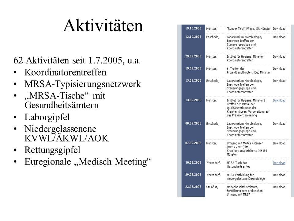 Aktivitäten 62 Aktivitäten seit 1.7.2005, u.a. Koordinatorentreffen MRSA-Typisierungsnetzwerk MRSA-Tische mit Gesundheitsämtern Laborgipfel Niedergela