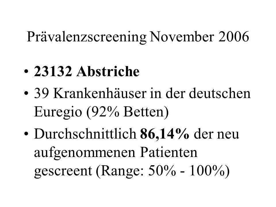 Prävalenzscreening November 2006 23132 Abstriche 39 Krankenhäuser in der deutschen Euregio (92% Betten) Durchschnittlich 86,14% der neu aufgenommenen