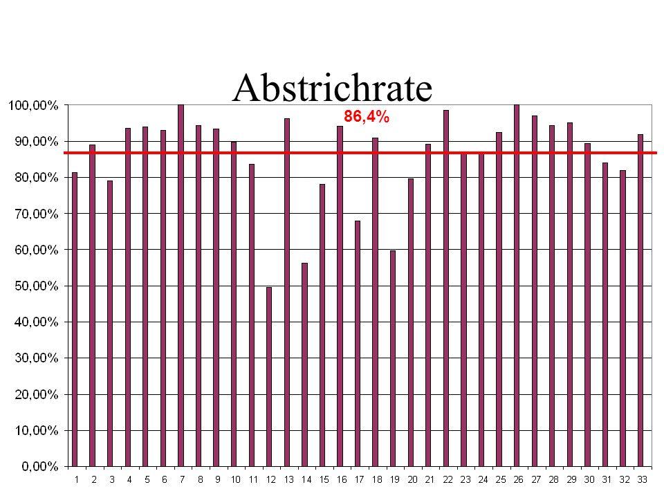 Abstrichrate 86,4%