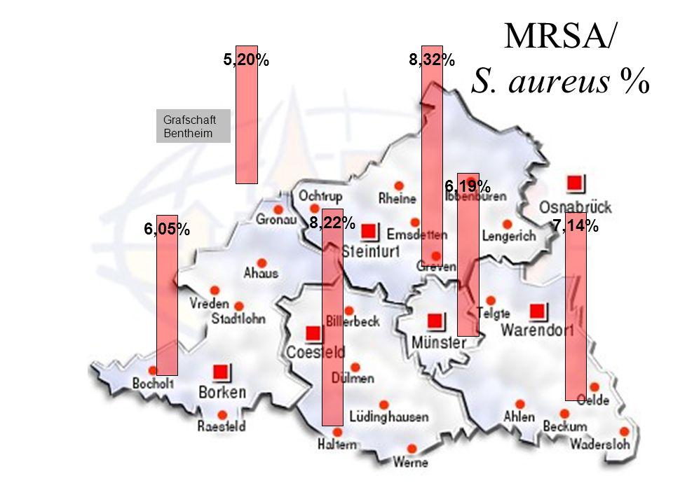 8,32% 6,19% 7,14% 5,20% 6,05% 8,22% Grafschaft Bentheim MRSA/ S. aureus %