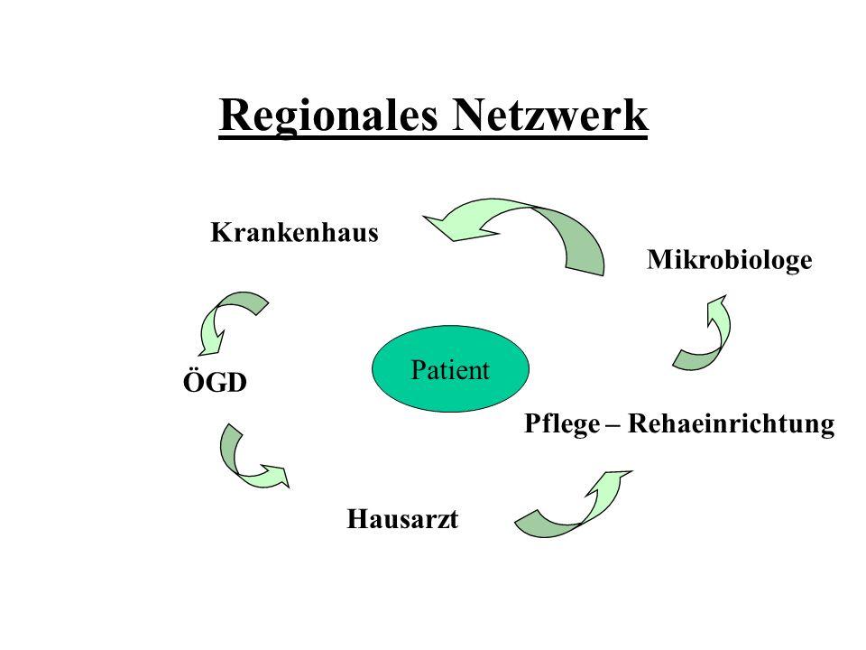 Regionales Netzwerk Krankenhaus Mikrobiologe Pflege – Rehaeinrichtung Hausarzt ÖGD Patient