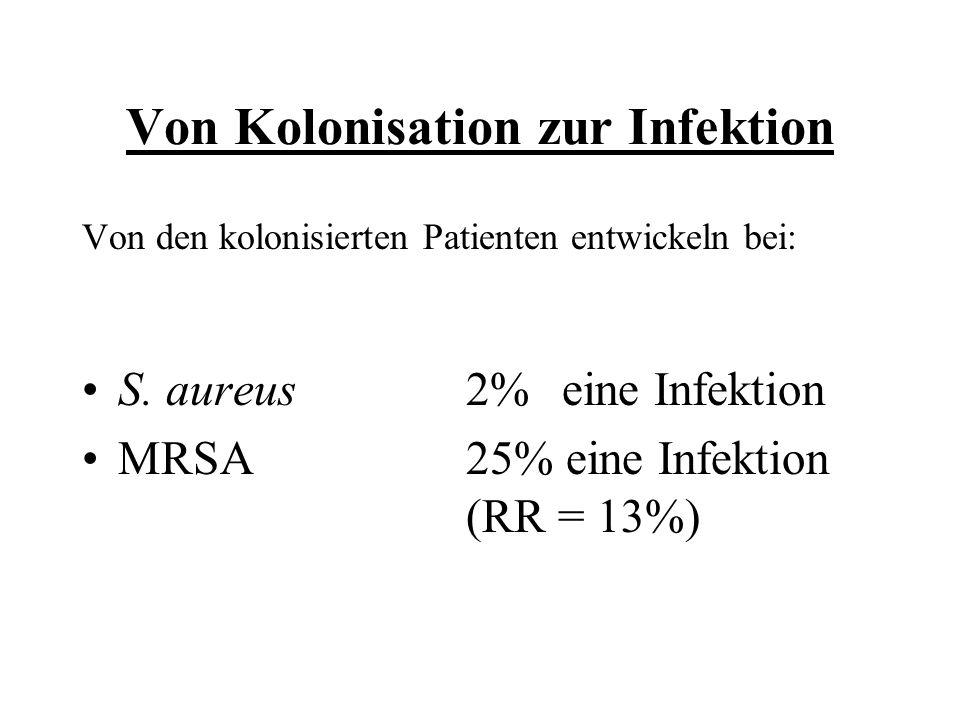 Von Kolonisation zur Infektion Von den kolonisierten Patienten entwickeln bei: S. aureus2%eine Infektion MRSA25% eine Infektion (RR = 13%)