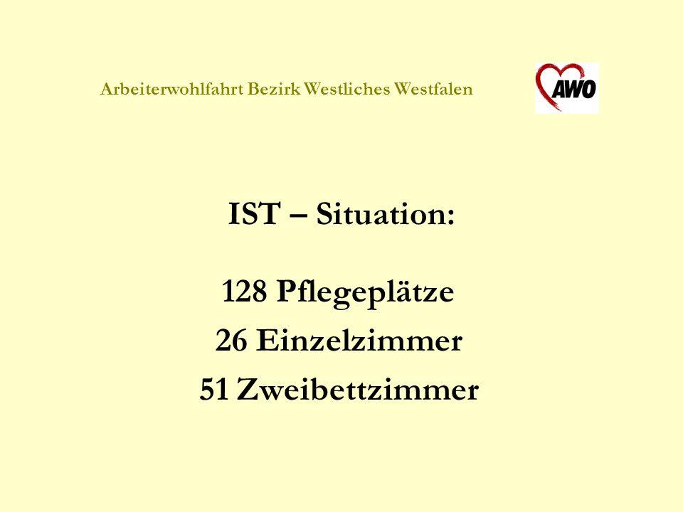 Arbeiterwohlfahrt Bezirk Westliches Westfalen IST – Situation: 128 Pflegeplätze 26 Einzelzimmer 51 Zweibettzimmer