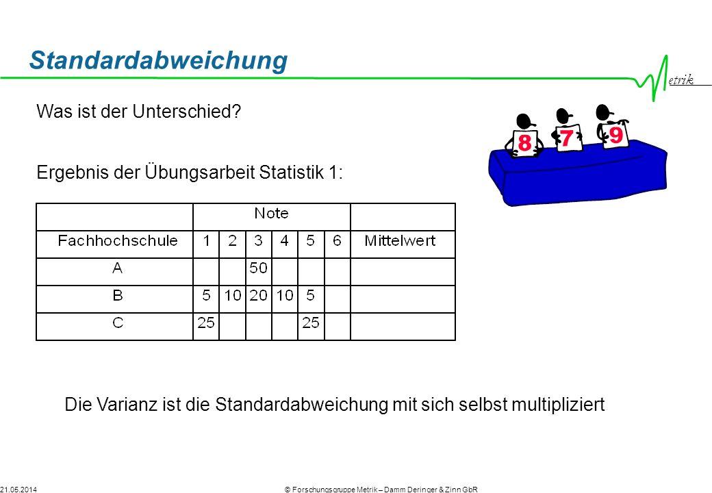 etrik © Forschungsgruppe Metrik – Damm Deringer & Zinn GbR21.05.2014 Standardabweichung Was ist der Unterschied? Ergebnis der Übungsarbeit Statistik 1