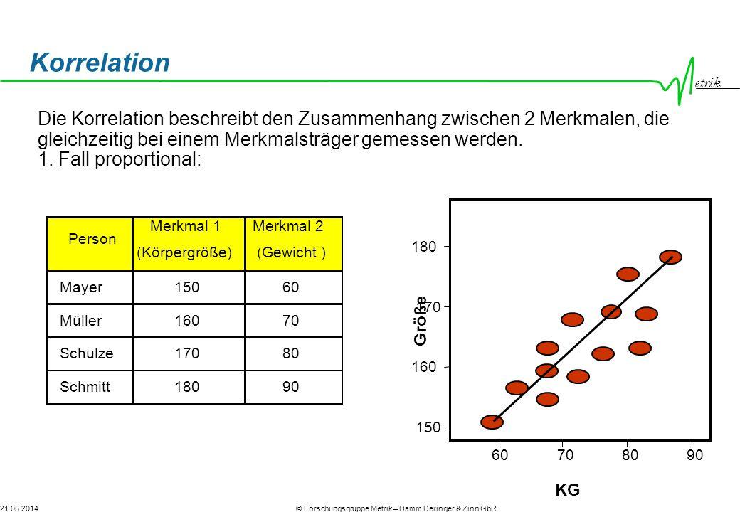 etrik © Forschungsgruppe Metrik – Damm Deringer & Zinn GbR21.05.2014 Schulze17080 Schmitt18090 Müller16070 Korrelation 60708090 KG 150 160 170 180 Größe Person Merkmal 1 (Körpergröße) Merkmal 2 (Gewicht) Mayer15060 Person Merkmal 1 (Körpergröße) Merkmal 2 (Gewicht) Die Korrelation beschreibt den Zusammenhang zwischen 2 Merkmalen, die gleichzeitig bei einem Merkmalsträger gemessen werden.
