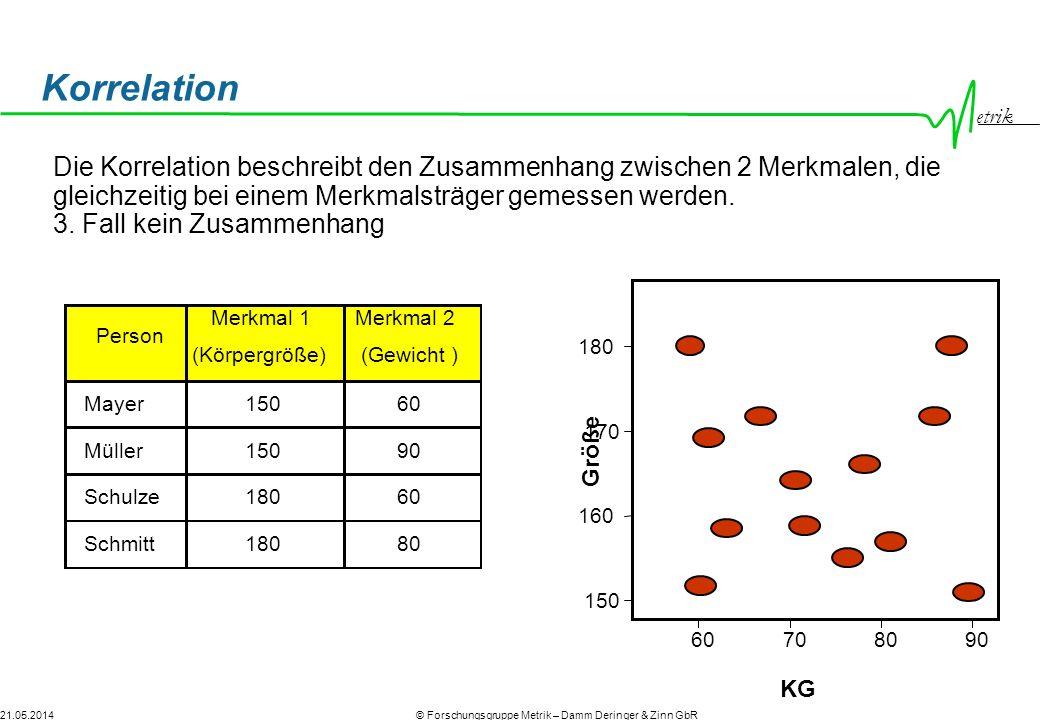 etrik © Forschungsgruppe Metrik – Damm Deringer & Zinn GbR21.05.2014 60708090 KG 150 160 170 180 Größe Schulze18060 Schmitt18080 Müller15090 Korrelati
