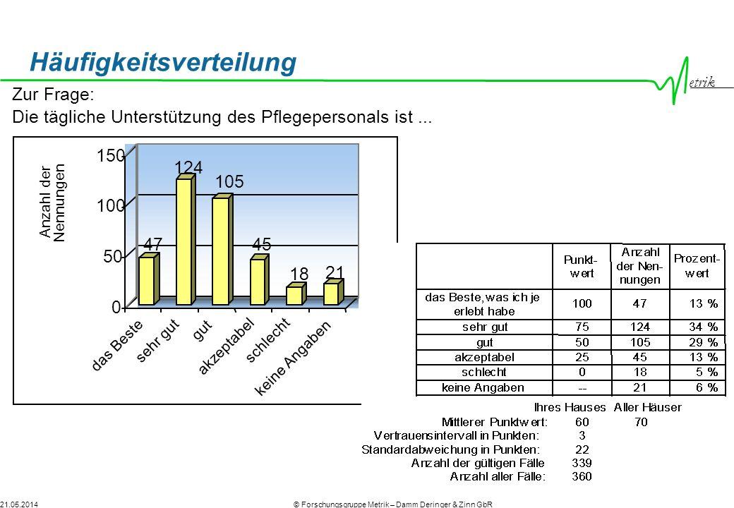 etrik © Forschungsgruppe Metrik – Damm Deringer & Zinn GbR21.05.2014 Häufigkeitsverteilung