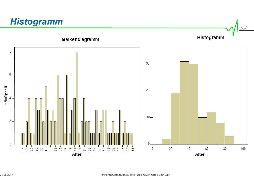 etrik © Forschungsgruppe Metrik – Damm Deringer & Zinn GbR21.05.2014 Lagemaße Modalwert (Der häufigste Wert) Median (Der Wert, der die Merkmalsliste in 2 gleichgroße Hälften teilt Mittelwert Durchschnittswert