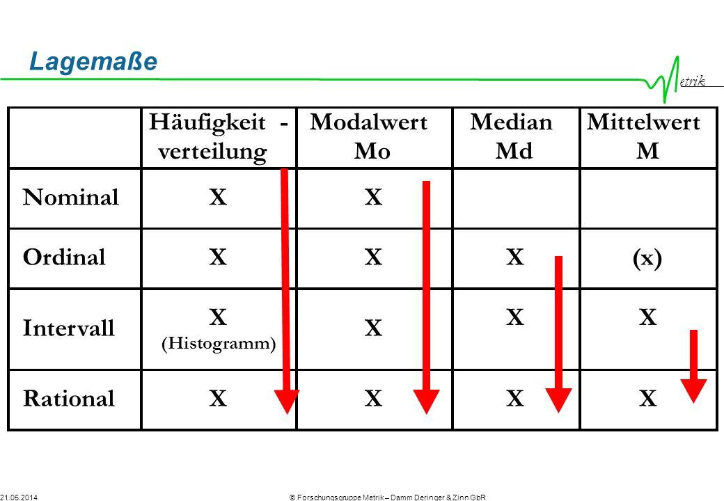 etrik © Forschungsgruppe Metrik – Damm Deringer & Zinn GbR21.05.2014 Lagemaße Häufigkeit- verteilung Modalwert Mo Median Md Mittelwert M Nominal X Ordinal X (x) Intervall X (Histogramm) Rational X X X X X X X X X X