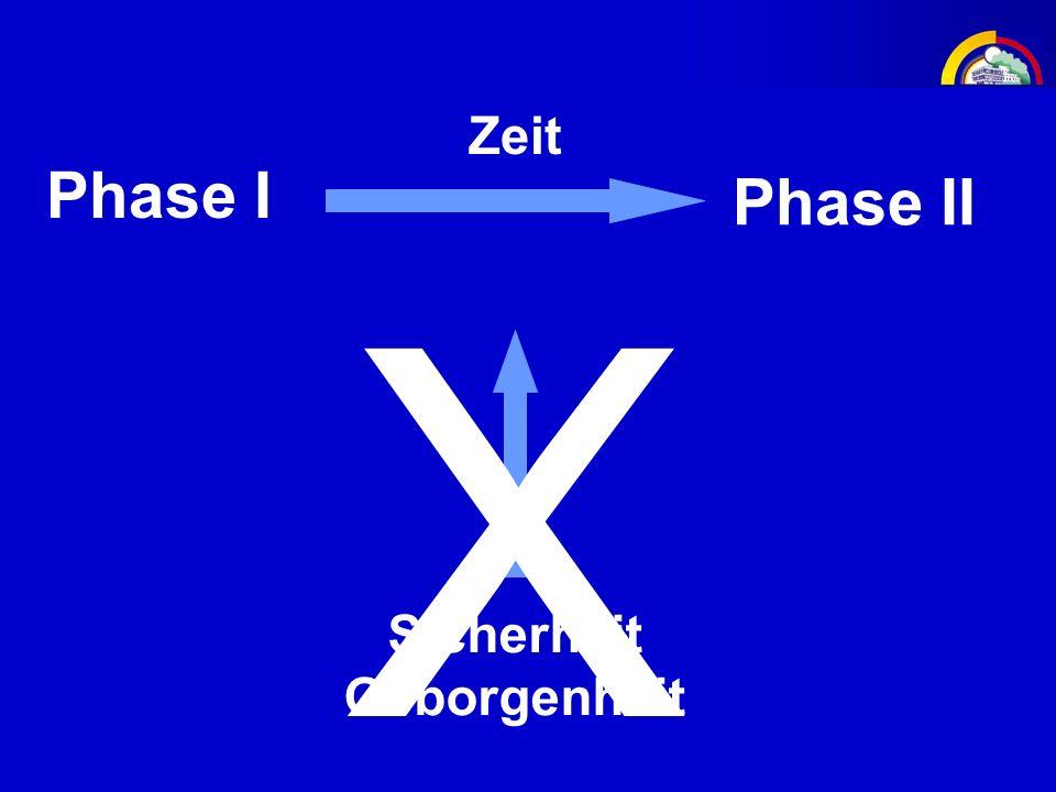Phase I Phase II Entwarnung Zeit Sicherheit Geborgenheit X