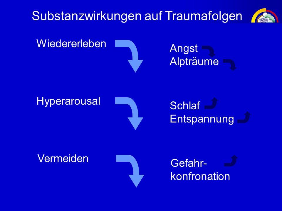 Substanzwirkungen auf Traumafolgen Wiedererleben Angst Alpträume Vermeiden Gefahr- konfronation Hyperarousal Schlaf Entspannung