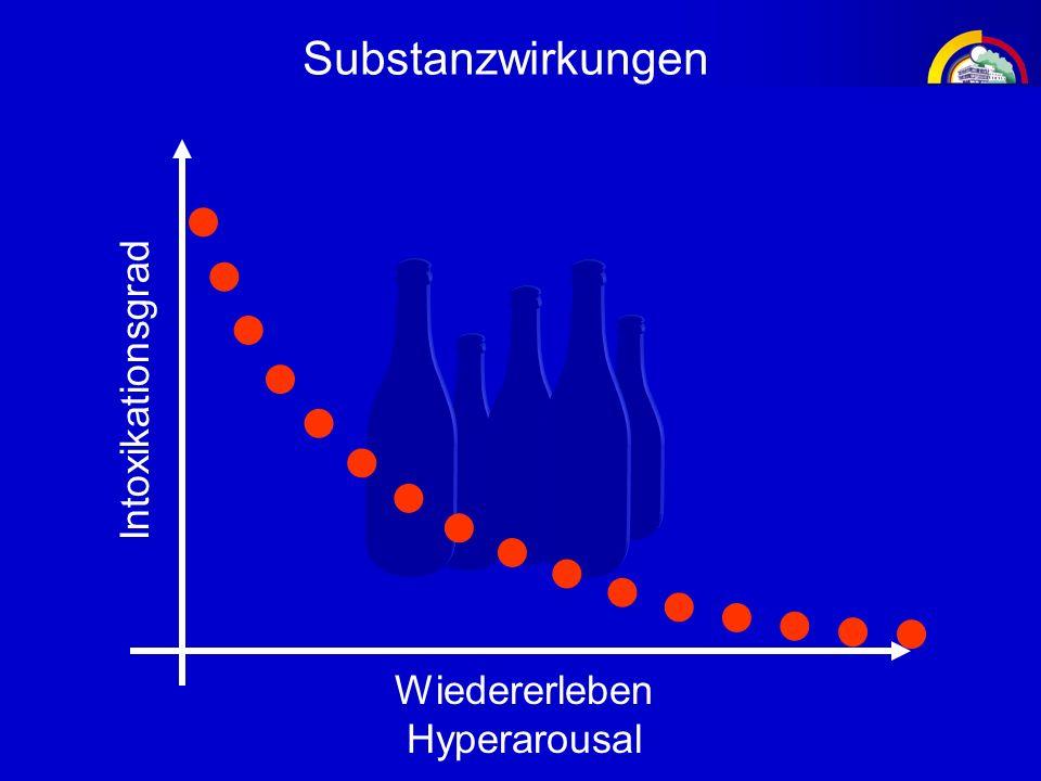 Substanzwirkungen Intoxikationsgrad Wiedererleben Hyperarousal