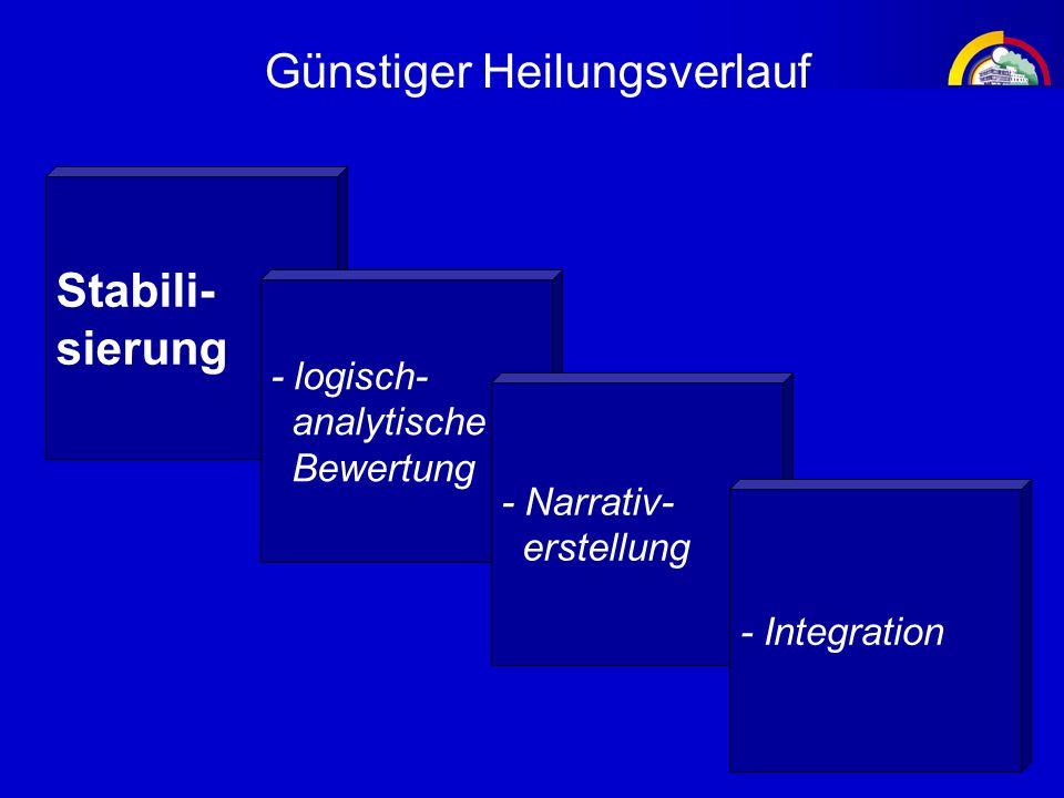 Stabili- sierung Günstiger Heilungsverlauf - logisch- analytische Bewertung - Narrativ- erstellung - Integration