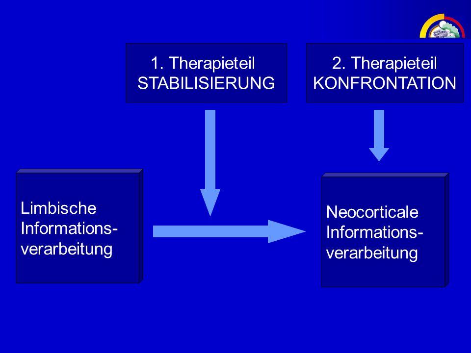 1. Therapieteil STABILISIERUNG Limbische Informations- verarbeitung Neocorticale Informations- verarbeitung 2. Therapieteil KONFRONTATION