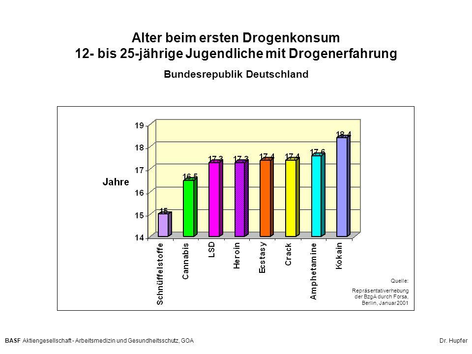 BASF Aktiengesellschaft - Arbeitsmedizin und Gesundheitsschutz, GOA Dr. Hupfer Alter beim ersten Drogenkonsum 12- bis 25-jährige Jugendliche mit Droge
