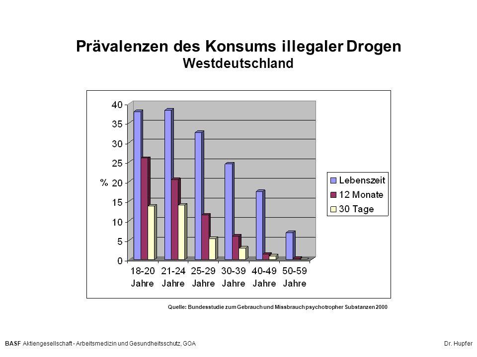 BASF Aktiengesellschaft - Arbeitsmedizin und Gesundheitsschutz, GOA Dr. Hupfer Prävalenzen des Konsums illegaler Drogen Westdeutschland Quelle: Bundes