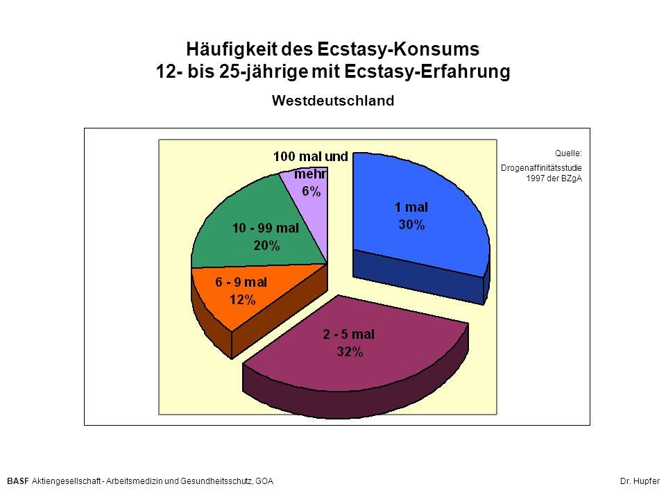 BASF Aktiengesellschaft - Arbeitsmedizin und Gesundheitsschutz, GOA Dr. Hupfer Häufigkeit des Ecstasy-Konsums 12- bis 25-jährige mit Ecstasy-Erfahrung