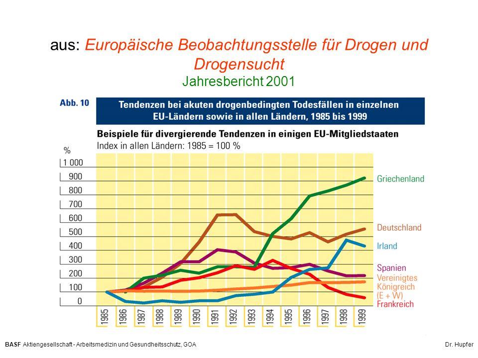 BASF Aktiengesellschaft - Arbeitsmedizin und Gesundheitsschutz, GOA Dr. Hupfer aus: Europäische Beobachtungsstelle für Drogen und Drogensucht Jahresbe