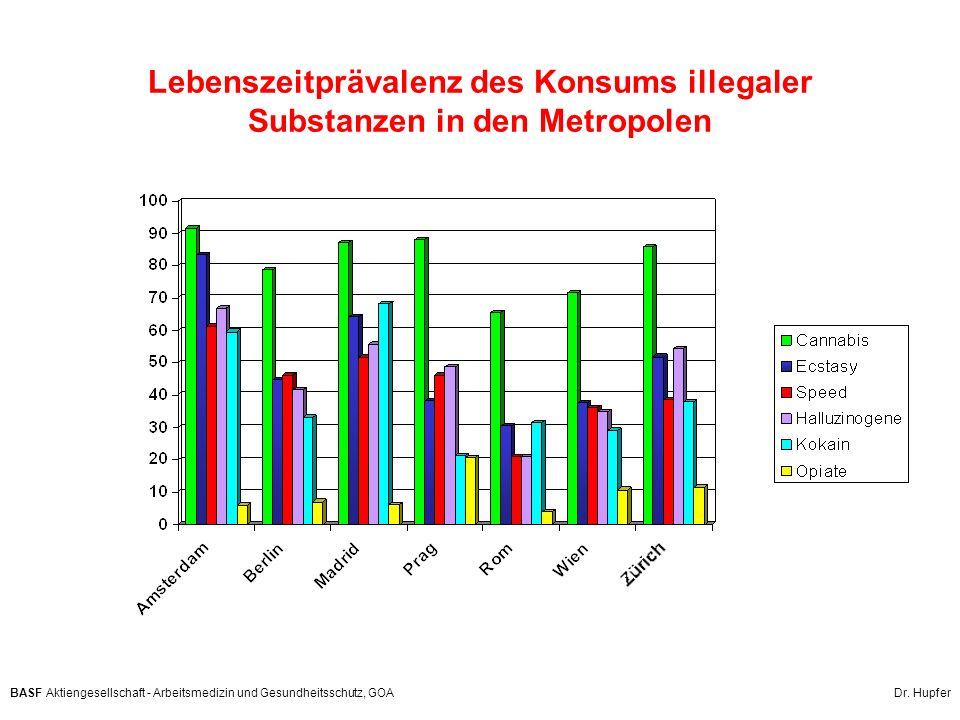 BASF Aktiengesellschaft - Arbeitsmedizin und Gesundheitsschutz, GOA Dr. Hupfer Lebenszeitprävalenz des Konsums illegaler Substanzen in den Metropolen