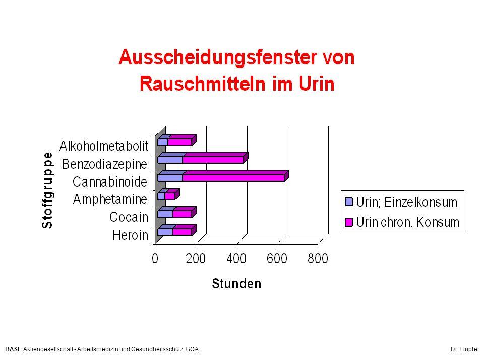 BASF Aktiengesellschaft - Arbeitsmedizin und Gesundheitsschutz, GOA Dr. Hupfer