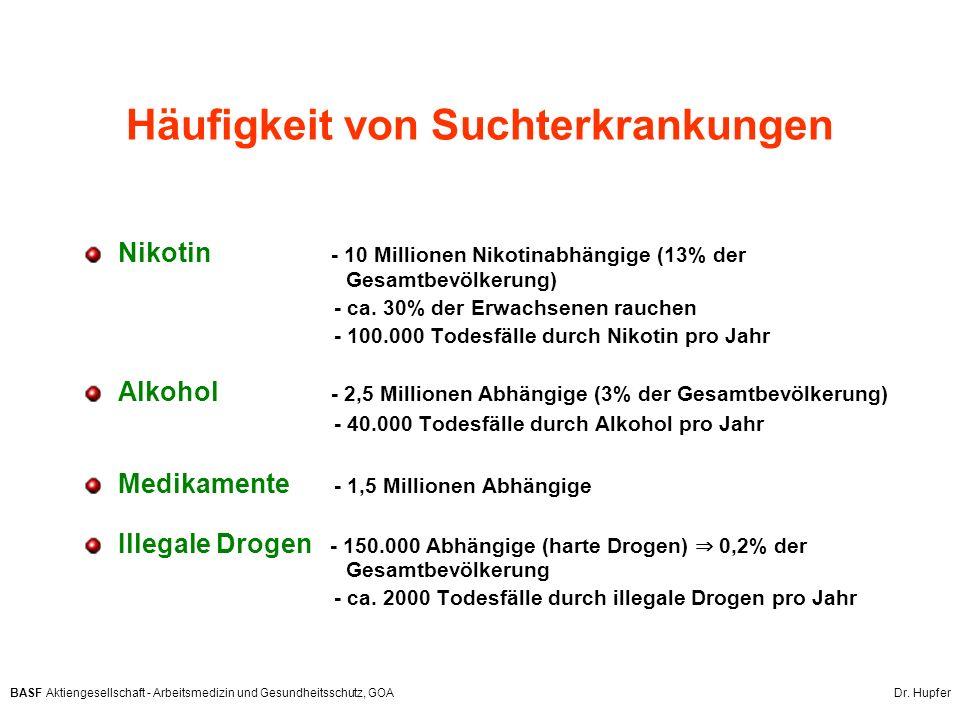 BASF Aktiengesellschaft - Arbeitsmedizin und Gesundheitsschutz, GOA Dr. Hupfer Häufigkeit von Suchterkrankungen Nikotin - 10 Millionen Nikotinabhängig