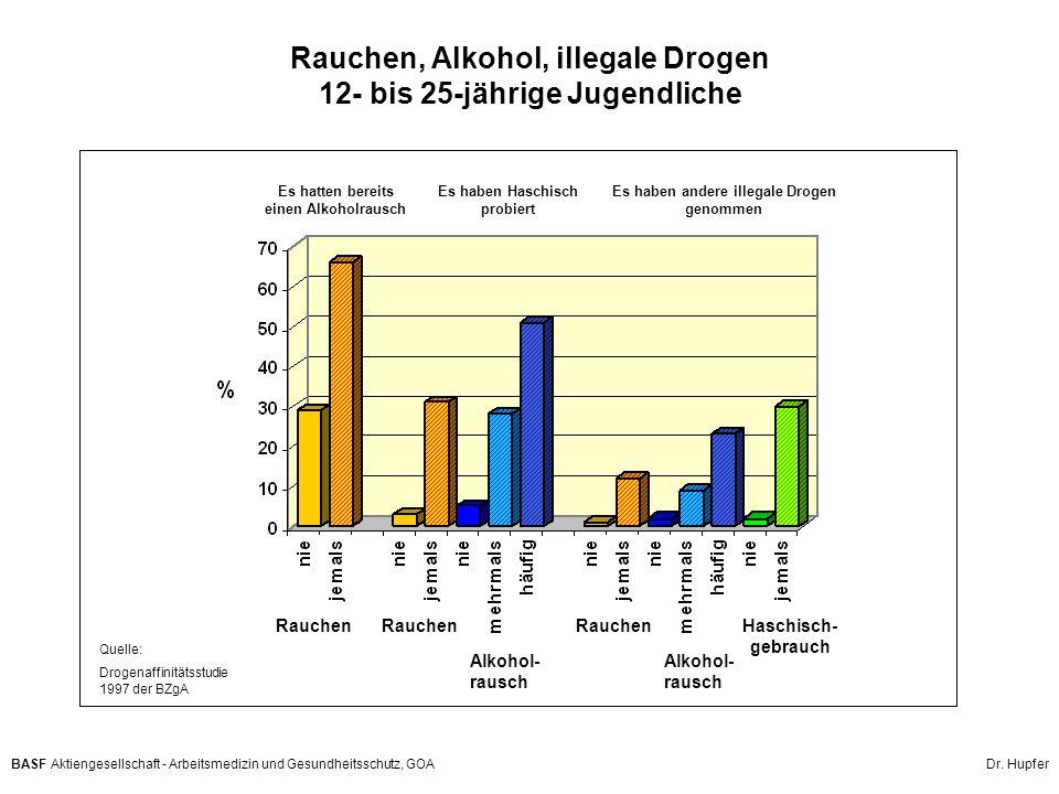 BASF Aktiengesellschaft - Arbeitsmedizin und Gesundheitsschutz, GOA Dr. Hupfer Rauchen, Alkohol, illegale Drogen 12- bis 25-jährige Jugendliche Rauche