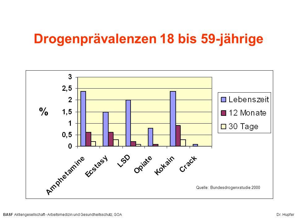 BASF Aktiengesellschaft - Arbeitsmedizin und Gesundheitsschutz, GOA Dr. Hupfer Drogenprävalenzen 18 bis 59-jährige Quelle: Bundesdrogenxstudie 2000