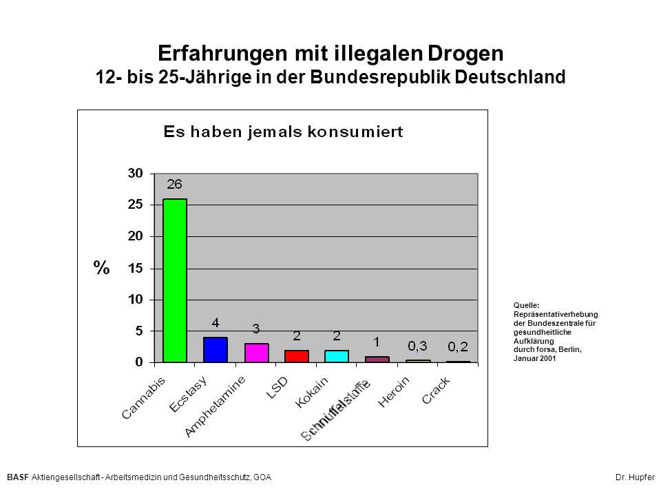 BASF Aktiengesellschaft - Arbeitsmedizin und Gesundheitsschutz, GOA Dr. Hupfer Erfahrungen mit illegalen Drogen 12- bis 25-Jährige in der Bundesrepubl