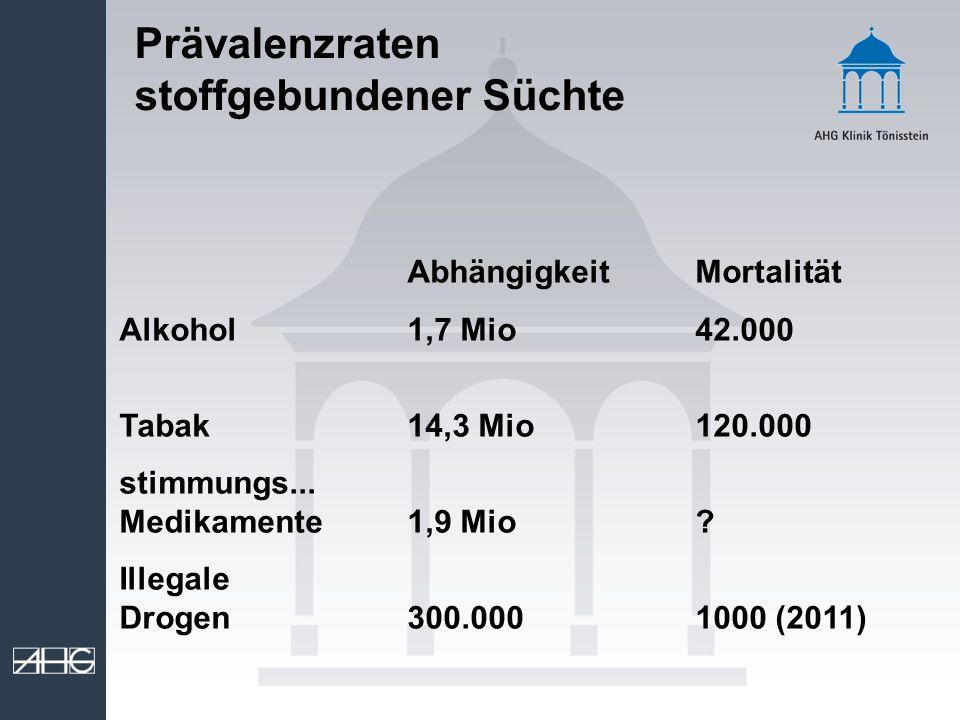 Prävalenzraten stoffgebundener Süchte AbhängigkeitMortalität Alkohol1,7 Mio42.000 Tabak14,3 Mio120.000 stimmungs... Medikamente1,9 Mio? Illegale Droge