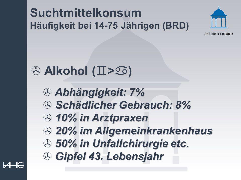 Suchtmittelkonsum Häufigkeit bei 14-75 Jährigen (BRD) > Alkohol ( > ) > Abhängigkeit: 7% > Schädlicher Gebrauch: 8% > 10% in Arztpraxen > 20% im Allge