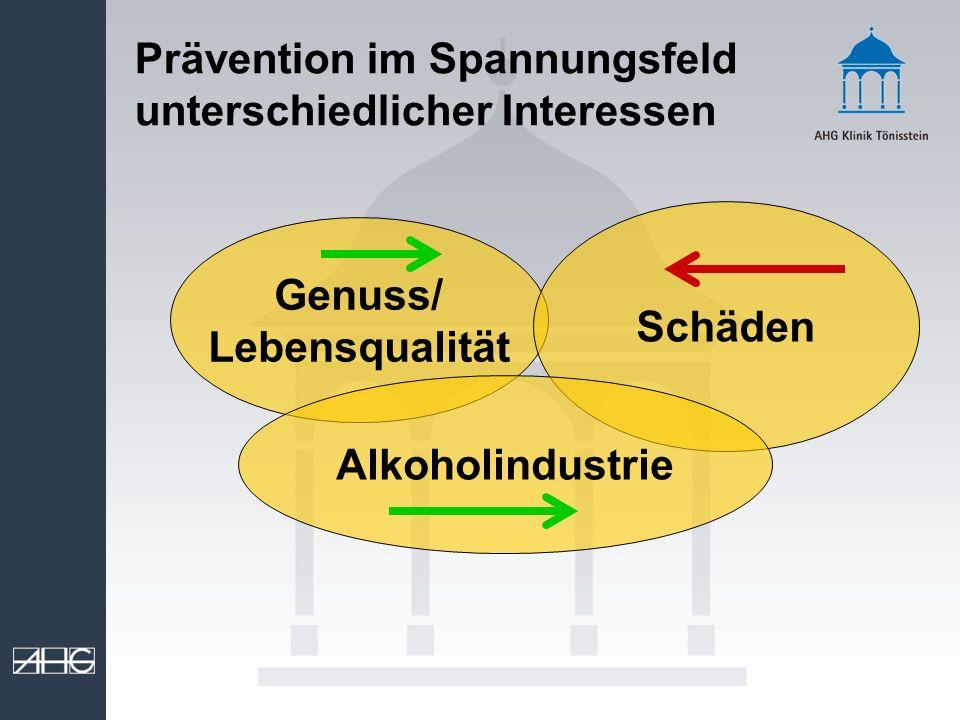 Prävention im Spannungsfeld unterschiedlicher Interessen Genuss/ Lebensqualität Schäden Alkoholindustrie