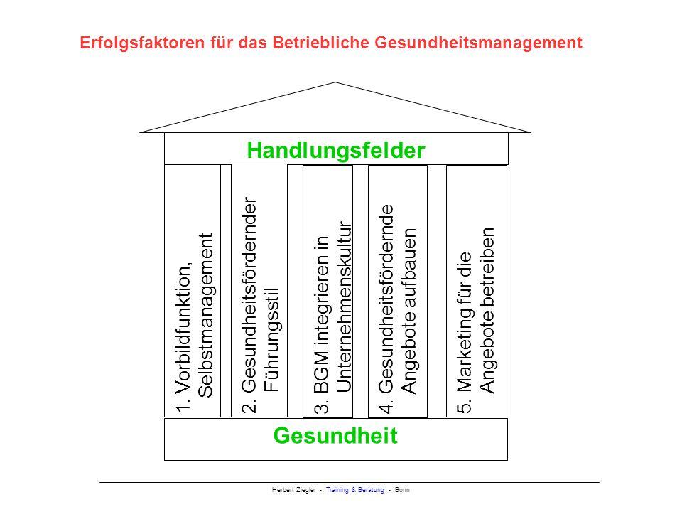 Herbert Ziegler - Training & Beratung - Bonn Handlungsfelder 1.