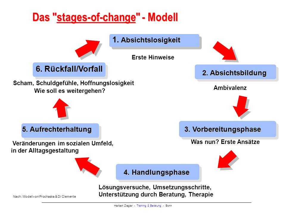 Herbert Ziegler - Training & Beratung - Bonn Das stages-of-change - Modell 1.