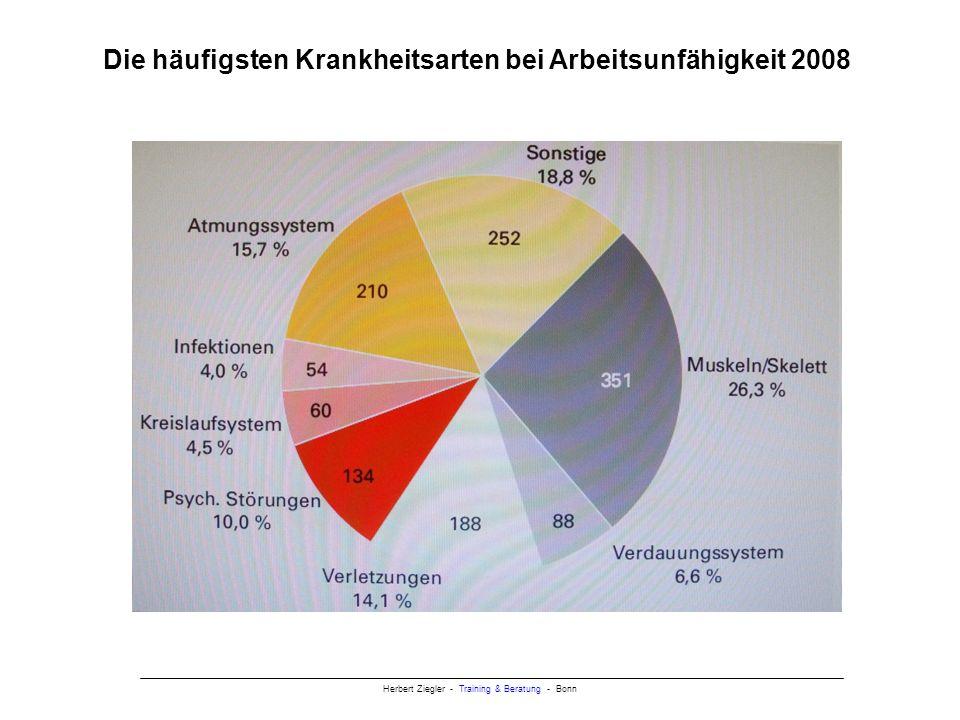 Herbert Ziegler - Training & Beratung - Bonn Wandel des Krankheitsspektrums Muskel- und Skeletterkrankungen 197630 % 200826 % Herz- und Kreislauferkrankungen 197612,4 % 2008 4,5 % Verdauungsorgane 197613,1 % 2008 6,6 % Psychische Störungen 1991 6,9 % 200810,0 %