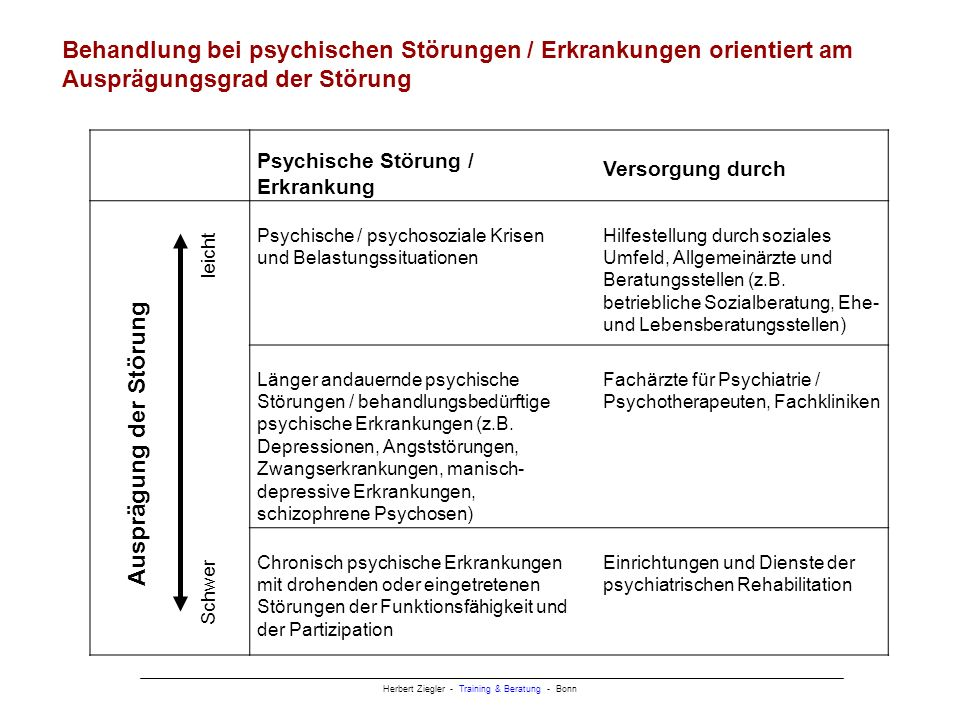 Herbert Ziegler - Training & Beratung - Bonn Psychische Störung / Erkrankung Versorgung durch Psychische / psychosoziale Krisen und Belastungssituationen Hilfestellung durch soziales Umfeld, Allgemeinärzte und Beratungsstellen (z.B.
