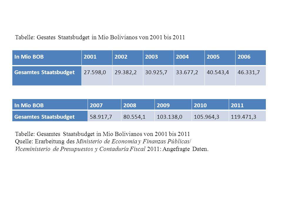 In Mio BOB200120022003200420052006 Gesamtes Staatsbudget27.598,029.382,230.925,733.677,240.543,446.331,7 Tabelle: Gesamtes Staatsbudget in Mio Bolivianos von 2001 bis 2011 Quelle: Erarbeitung des Ministerio de Economía y Finanzas Públicas/ Viceministerio de Presupuestos y Contaduría Fiscal 2011: Angefragte Daten.