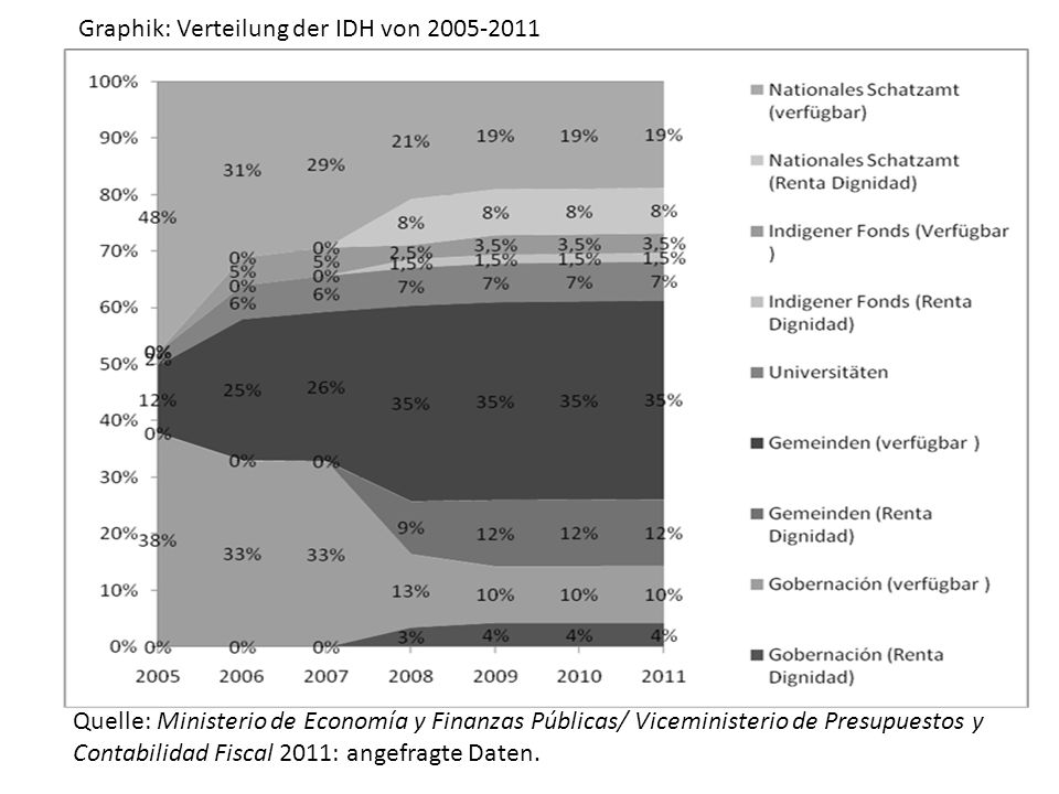 Graphik: Verteilung der IDH von 2005-2011 Quelle: Ministerio de Economía y Finanzas Públicas/ Viceministerio de Presupuestos y Contabilidad Fiscal 2011: angefragte Daten.