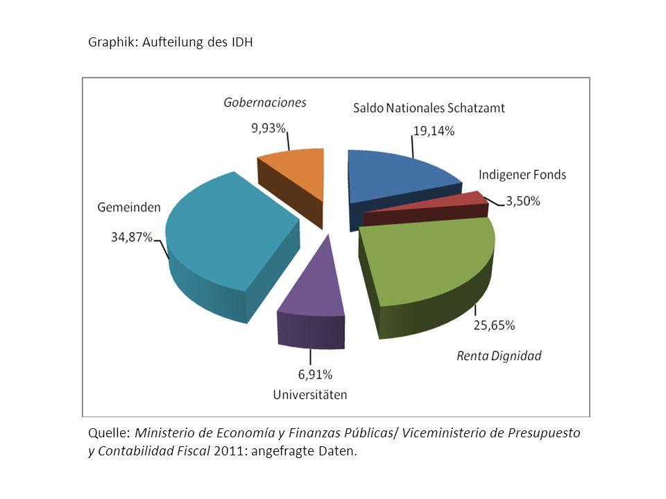 Graphik: Aufteilung des IDH Quelle: Ministerio de Economía y Finanzas Públicas/ Viceministerio de Presupuesto y Contabilidad Fiscal 2011: angefragte Daten.
