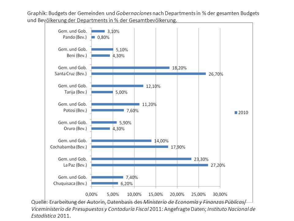 Graphik: Budgets der Gemeinden und Gobernaciones nach Departments in % der gesamten Budgets und Bevölkerung der Departments in % der Gesamtbevölkerung.