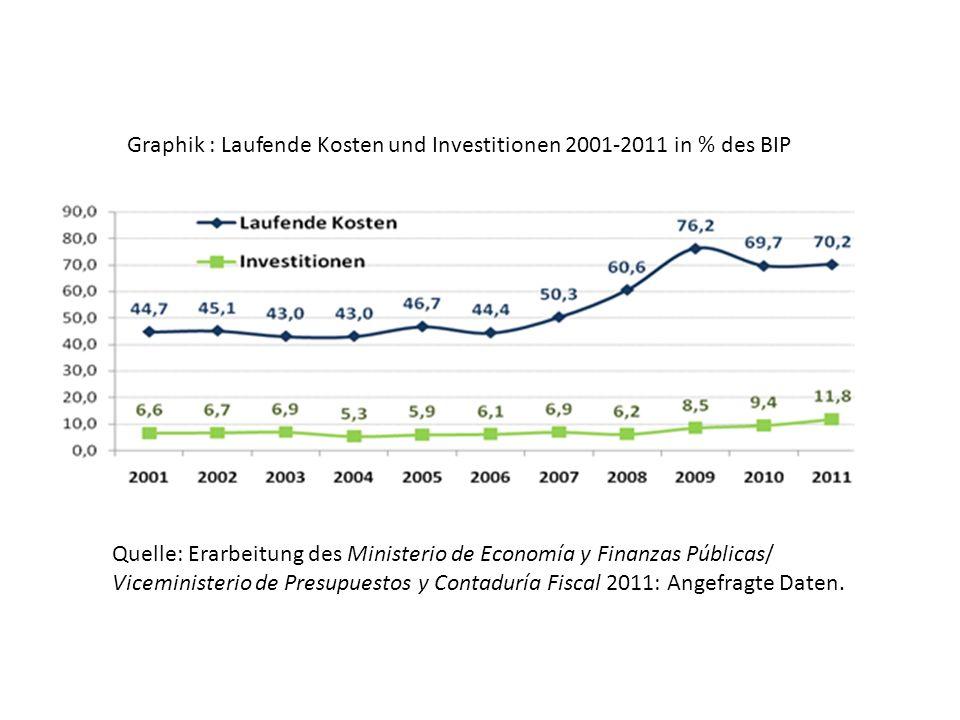 Graphik 11: Investitionen in den Produktiven Sektor nach Teilbereichen 2001-2011 in % der gesamten Investitionen
