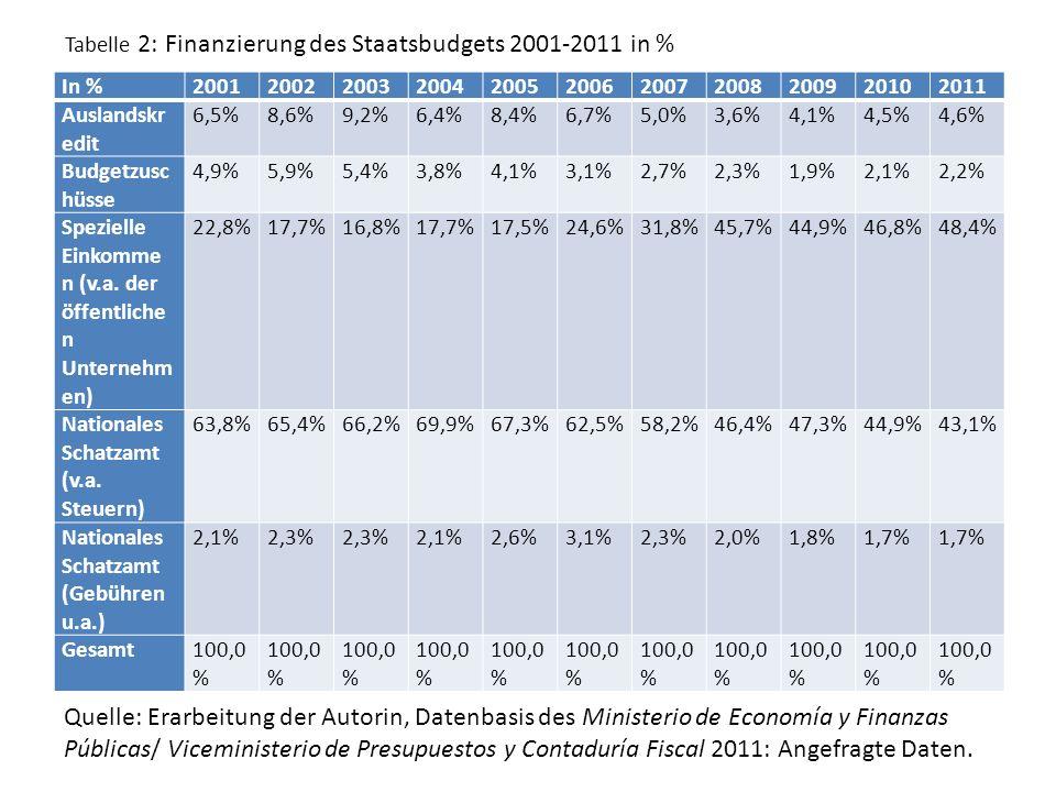 In %20012002200320042005200620072008200920102011 Auslandskr edit 6,5%8,6%9,2%6,4%8,4%6,7%5,0%3,6%4,1%4,5%4,6% Budgetzusc hüsse 4,9%5,9%5,4%3,8%4,1%3,1%2,7%2,3%1,9%2,1%2,2% Spezielle Einkomme n (v.a.
