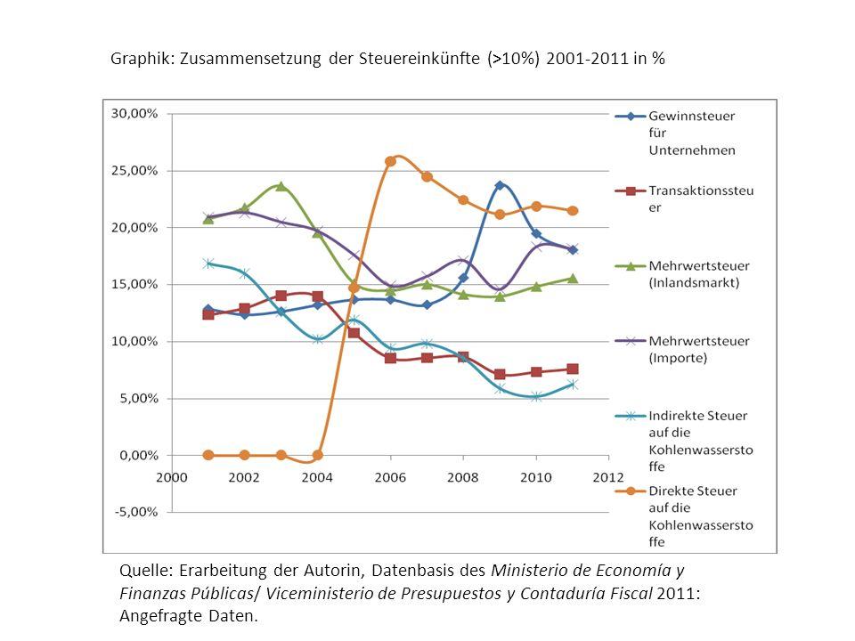 Besonders auffällig bei den Staatsausgaben, dass ab 2005 eine Verschiebung in der Destination der Staatsausgaben, von der zentralen Administration hin zu den öffentlichen Unternehmen feststellbar ist.