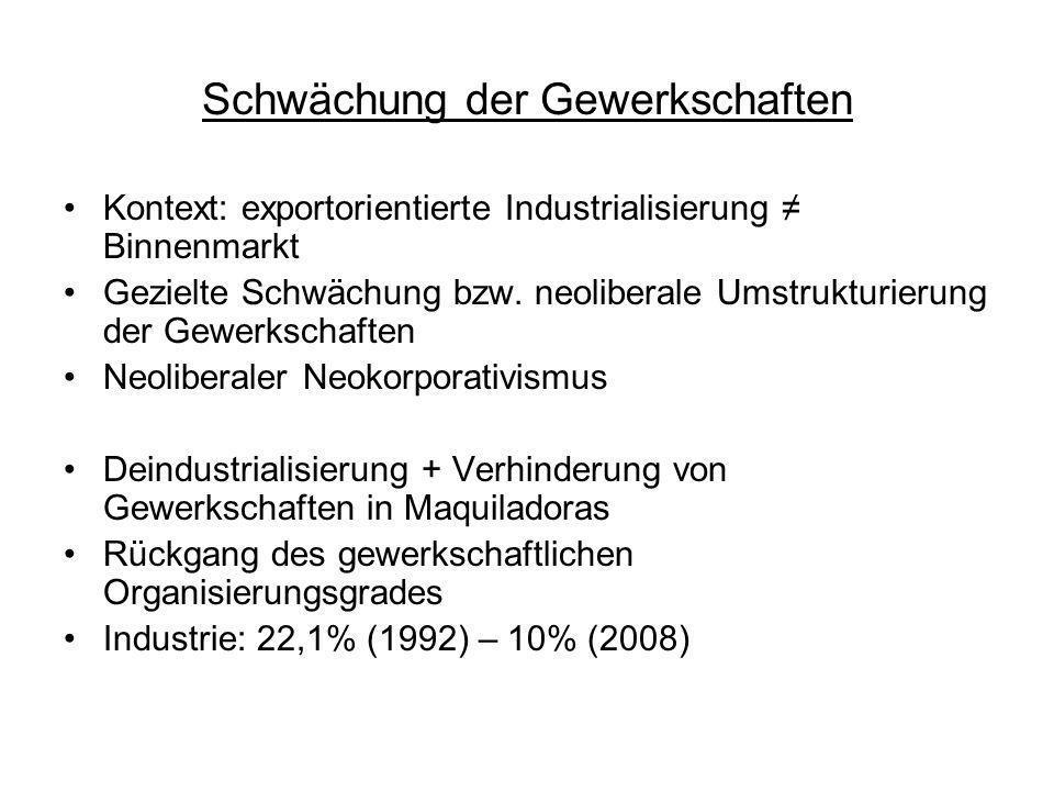 Schwächung der Gewerkschaften Kontext: exportorientierte Industrialisierung Binnenmarkt Gezielte Schwächung bzw. neoliberale Umstrukturierung der Gewe